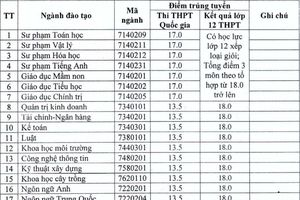 Điểm chuẩn ĐH Hà Tĩnh, ĐH Điều dưỡng Nam Định, ĐH Tài chính kế toán