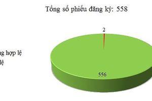 Ngày 04-06/08: Có 2/558 thông báo mời thầu, thông báo mời chào hàng chưa hợp lệ