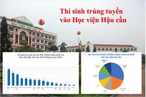 Nghệ An, Đắk Lắk, Thanh Hóa có số lượng thí sinh trúng tuyển vào Học viện Hậu cần cao vượt trội