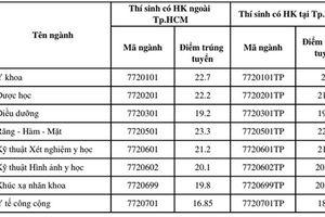 Có điểm cao hơn mức trúng tuyển, 2 thí sinh vẫn bị đánh trượt trường ĐH Y khoa Phạm Ngọc Thạch