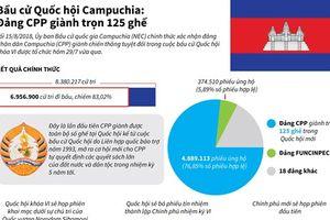 Kết quả cuối cùng của cuộc bầu cử Quốc hội Campuchia