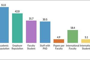 Giáo dục đại học Việt Nam thứ hạng thấp, sinh viên thiếu kỹ năng