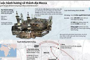 Cuộc hành hương về thánh địa Mecca