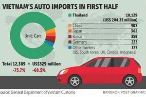 Các nhà sản xuất ô tô Thái Lan lo khó xuất khẩu xe sang Việt Nam