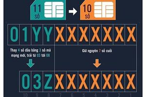 Chuyển đổi SIM 11 số sang 10 số, bỗng dưng khách được SIM đẹp 10 số