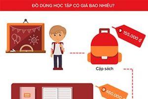 Phụ huynh Việt Nam chi nhiều cho dụng cụ học tập của con cái