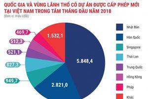 Việt Nam có sức hút mạnh mẽ với các nhà đầu tư nước ngoài