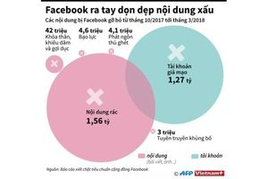 Facebook ra tay dọn dẹp nội dung xấu