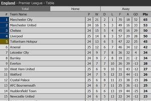 Swansea 3-1 Arsenal: Mkhitaryan ra mắt trong ê chề