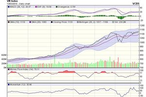 Góc nhìn kỹ thuật phiên 14/3: Sẽ tích cực hơn nếu VN-Index có phiên tăng kèm thanh khoản cao