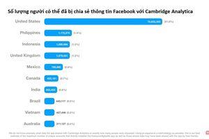 Facebook: Việt Nam đứng thứ 9 thế giới về số lượng tài khoản bị lộ thông tin