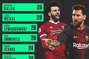 Messi san bằng kỷ lục bàn thắng đá phạt của Ronaldinho