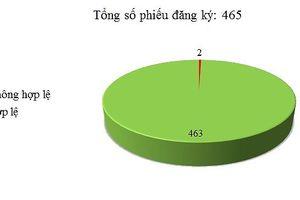 Ngày 03/05: Có 2/465 thông báo mời thầu, thông báo mời chào hàng chưa hợp lệ