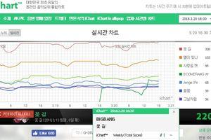 Các trang nhạc trực tuyến Hàn Quốc 'rủ nhau' loại bỏ BXH realtime để tránh gian lận