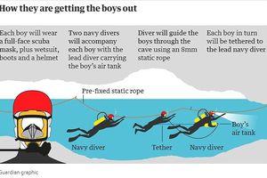 Quá trình cứu hộ đội bóng Thái Lan mắc kẹt trong hang diễn ra như thế nào?