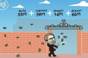Biếm họa 24h: HLV Klopp vung tiền như 'phú ông' tại kỳ chuyển nhượng