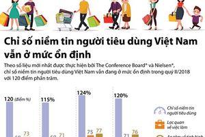 Chỉ số niềm tin người tiêu dùng Việt ở mức ổn định