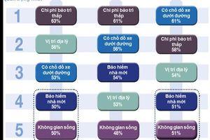 Yếu tố vị trí địa lý được người Việt chú trọng nhất khi mua nhà