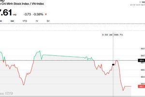 Chứng khoán chiều 17/9: Cổ phiếu vốn hóa nhỏ lại trở mình