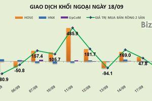 Phiên 18/9: Giảm tỷ trọng ở HPG và DIG, khối ngoại chuyển sang bán ròng gần 129 tỷ đồng
