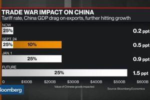Gói thuế mới của Mỹ sẽ tác động đến GDP của Trung Quốc ra sao?