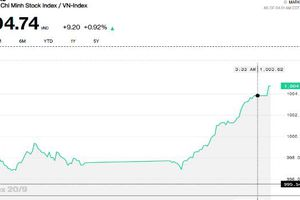 Chứng khoán chiều 20/9: Dòng tiền bung sức, VN-Index chính thức đóng cửa trên 1.000 điểm