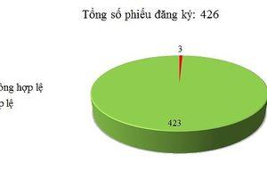Ngày 19/09: Có 3/426 thông báo mời thầu, thông báo mời chào hàng chưa hợp lệ