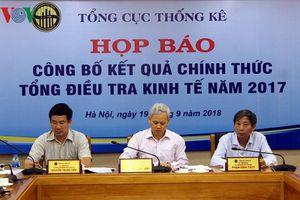 Doanh nghiệp Việt tăng nhanh số lượng nhưng quy mô nhỏ đi