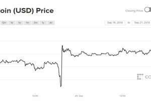 Bitcoin loanh quanh, XPR bất ngờ nhảy vọt hơn 30%