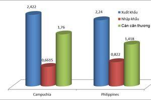 Xuất siêu gần 3,2 tỷ USD sang Campuchia và Philippines
