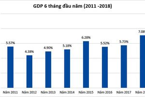 Ước tính GDP năm 2018 đạt 6,7%