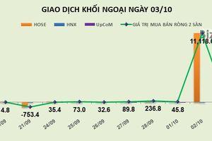 Phiên 3/10: Chốt lời gần 1,2 triệu cổ phiếu PVD, khối ngoại chuyển sang bán ròng nhẹ 38 tỷ đồng