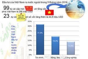 Đầu tư của Việt Nam ra nước ngoài 9 tháng đạt 330,9 triệu USD