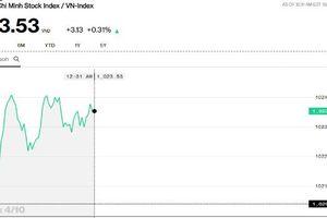 Chứng khoán sáng 4/10: Dòng tiền sôi động lại, giá trị giao dịch HOSE tăng 35%