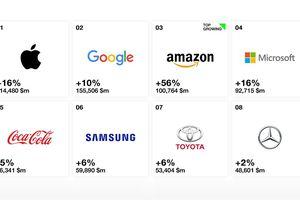 Apple vẫn dẫn đầu giá trị thương hiệu trong năm 2018, Amazon tăng mạnh nhất