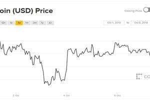 Thị trường tiền ảo ảm đạm, Bitcoin bị khóa chặt trong khoảng hẹp