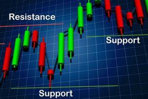 Trước giờ giao dịch 10/10: Hỗ trợ ngắn hạn tại ngưỡng 980 điểm
