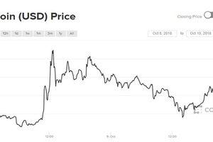 Bitcoin xuất hiện 'bẫy tăng giá', thị trường tiền ảo đỏ rực