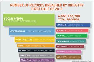 4,6 tỷ hồ sơ dữ liệu bị xâm phạm trong nửa đầu năm 2018