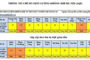 Chất lượng không khí tại Hà Nội xấu đi nhanh chóng