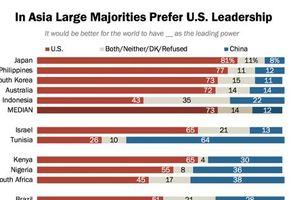 Người châu Á thích Mỹ soán ngôi quyền lực thế giới