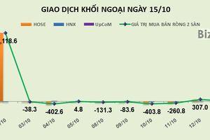 Phiên 15/10: Tăng tỷ trọng HPG và STB, khối ngoại có thêm phiên mua ròng nhẹ 70 tỷ đồng