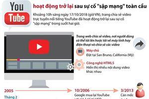 YouTube hoạt động trở lại sau sự cố sập mạng toàn cầu