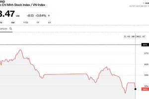 Chứng khoán chiều 18/10: VN-Index về gần 960 điểm, khối ngoại lẳng lặng mua ròng