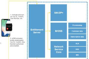 eSIM và xu hướng thị trường viễn thông
