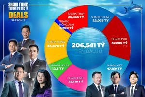 Với hơn 47 tỉ đồng, Shark Việt rót nhiều tiền nhất 'Shark Tank' mùa 2