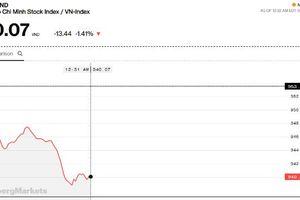 Chứng khoán sáng 23/10: Tâm lý bất ổn do chứng khoán khu vực, VN-Index lại mất hơn 13 điểm