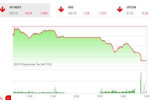 Thị trường chứng khoán giảm mạnh về cuối phiên