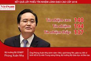 Lấy phiếu tín nhiệm: Bộ trưởng Phùng Xuân Nhạ nhận 137 phiếu 'Tín nhiệm thấp'