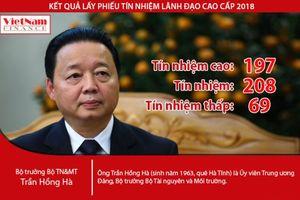 Kết quả lấy phiếu tín nhiệm Bộ trưởng Trần Hồng Hà: Hơn 40,6% tín nhiệm cao